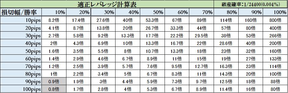 適正レバレッジ計算表(10年)