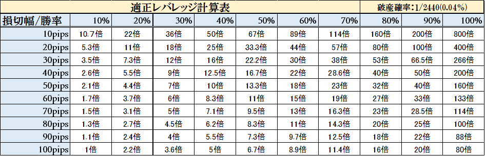 適正レバレッジ計算表(1年)